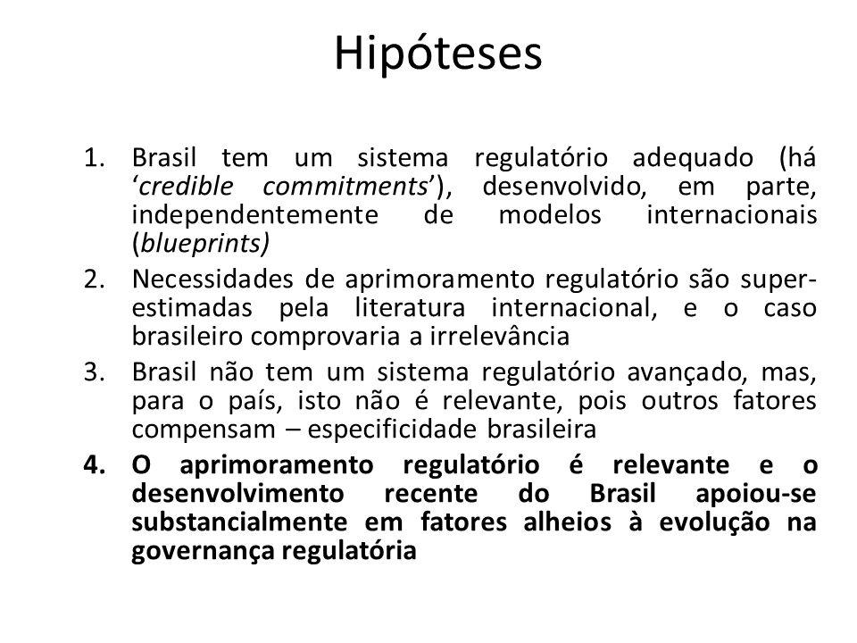 Conclusão Parcial Há espaço para o Brasil impulsionar ainda mais o desenvolvimento, a competitividade e o processo de catch-up com as principais economias mundiais promovendo avanços claros na governança regulatória.