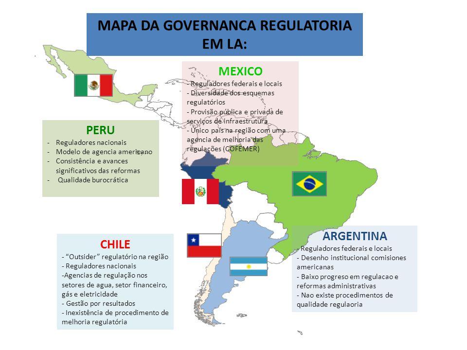 MAPA DA GOVERNANCA REGULATORIA EM LA: PERU -Reguladores nacionais -Modelo de agencia americano -Consistência e avances significativos das reformas - Qualidade burocrática MEXICO - Reguladores federais e locais - Diversidade dos esquemas regulatórios - Provisão pública e privada de serviços de infraestrutura - Único país na região com uma agencia de melhoria das regulações (COFEMER) ARGENTINA - Reguladores federais e locais - Desenho institucional comisiones americanas - Baixo progreso em regulacao e reformas administrativas - Nao existe procedimentos de qualidade regulaoria CHILE - Outsider regulatório na região - Reguladores nacionais -Agencias de regulação nos setores de agua, setor financeiro, gás e eletricidade - Gestão por resultados - Inexistência de procedimento de melhoria regulatória