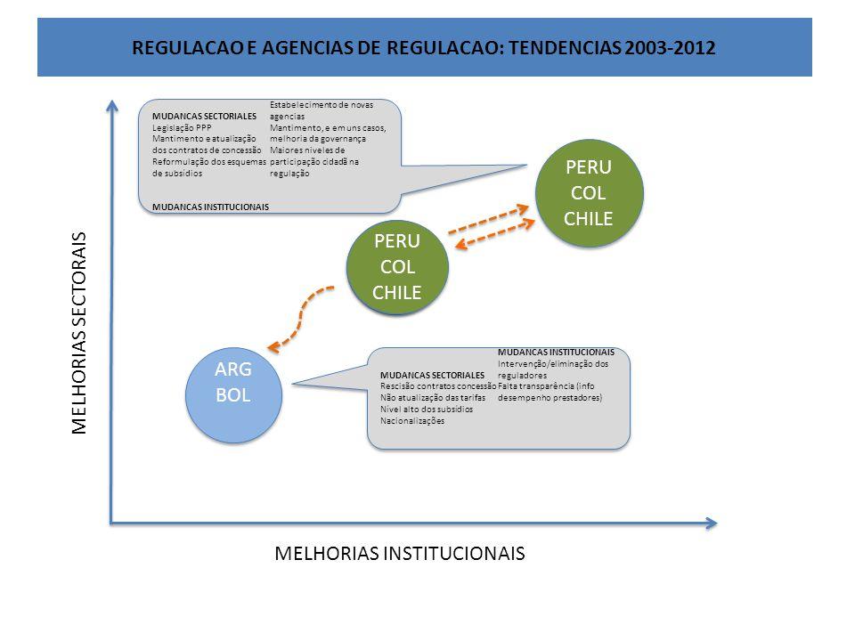 ARG BOL ARG BOL PERU COL CHILE PERU COL CHILE MELHORIAS INSTITUCIONAIS MELHORIAS SECTORAIS MUDANCAS SECTORIALES Rescisão contratos concessão Não atualização das tarifas Nível alto dos subsídios Nacionalizações MUDANCAS INSTITUCIONAIS Intervenção/eliminação dos reguladores Falta transparência (info desempenho prestadores) MUDANCAS SECTORIALES Rescisão contratos concessão Não atualização das tarifas Nível alto dos subsídios Nacionalizações MUDANCAS INSTITUCIONAIS Intervenção/eliminação dos reguladores Falta transparência (info desempenho prestadores) REGULACAO E AGENCIAS DE REGULACAO: TENDENCIAS 2003-2012 MUDANCAS SECTORIALES Legislação PPP Mantimento e atualização dos contratos de concessão Reformulação dos esquemas de subsídios MUDANCAS INSTITUCIONAIS Estabelecimento de novas agencias Mantimento, e em uns casos, melhoria da governança Maiores niveles de participação cidadã na regulação MUDANCAS SECTORIALES Legislação PPP Mantimento e atualização dos contratos de concessão Reformulação dos esquemas de subsídios MUDANCAS INSTITUCIONAIS Estabelecimento de novas agencias Mantimento, e em uns casos, melhoria da governança Maiores niveles de participação cidadã na regulação ARG BOL ARG BOL PERU COL CHILE PERU COL CHILE