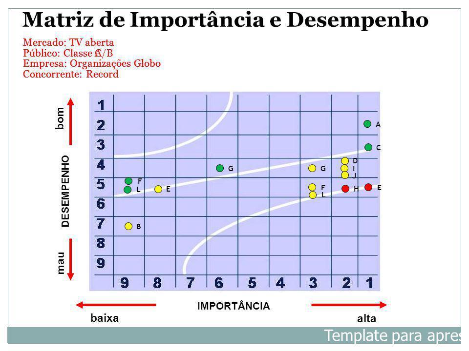 Mercado: TV aberta Público: Classe C Empresa: Organizações Globo Concorrente: Record IMPORTÂNCIA baixa alta DESEMPENHO bom mau A B C D E G L H I J Mat