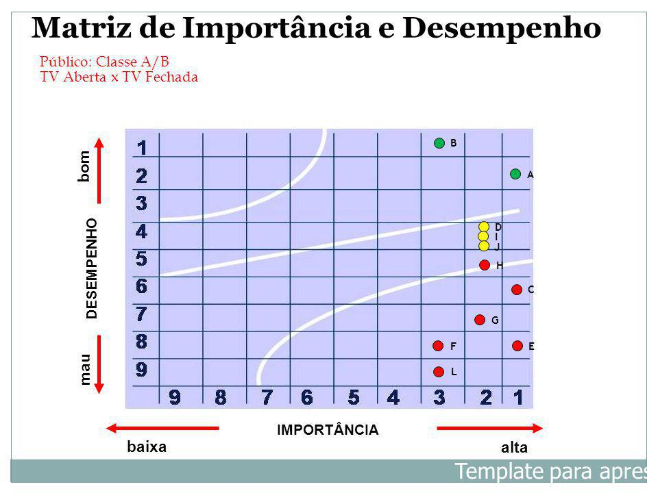 IMPORTÂNCIA baixa alta DESEMPENHO bom mau A B C D E L H I J Matriz de Importância e Desempenho Template para apresentação F G Público: Classe A/B TV A