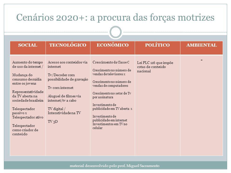 Cenários 2020+: a procura das forças motrizes material desenvolvido pelo prof. Miguel Sacramento SOCIALTECNOLÓGICOECONÔMICOPOLÍTICOAMBIENTAL Aumento d