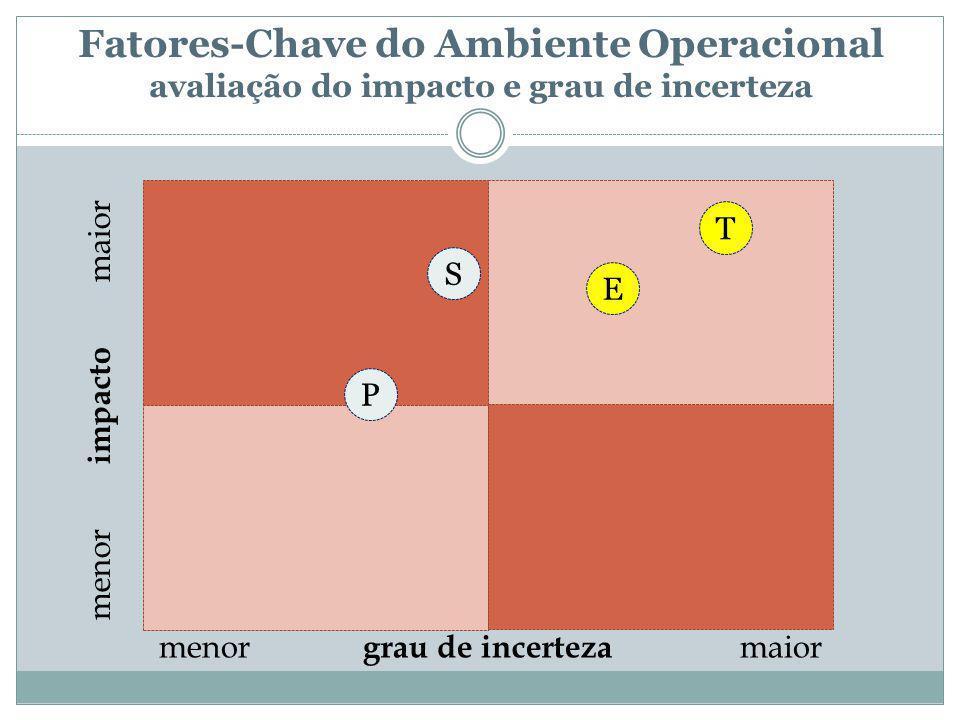Fatores-Chave do Ambiente Operacional avaliação do impacto e grau de incerteza menor impacto maior menor grau de incerteza maior S T E P