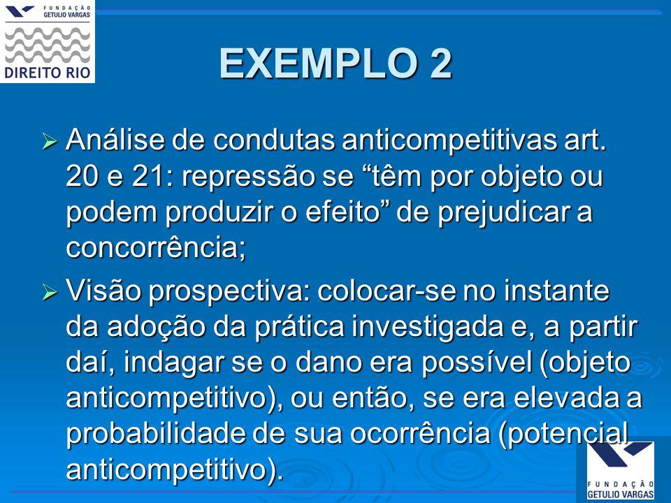 EXEMPLO 2 Análise de condutas anticompetitivas art. 20 e 21: repressão se têm por objeto ou podem produzir o efeito de prejudicar a concorrência; Anál