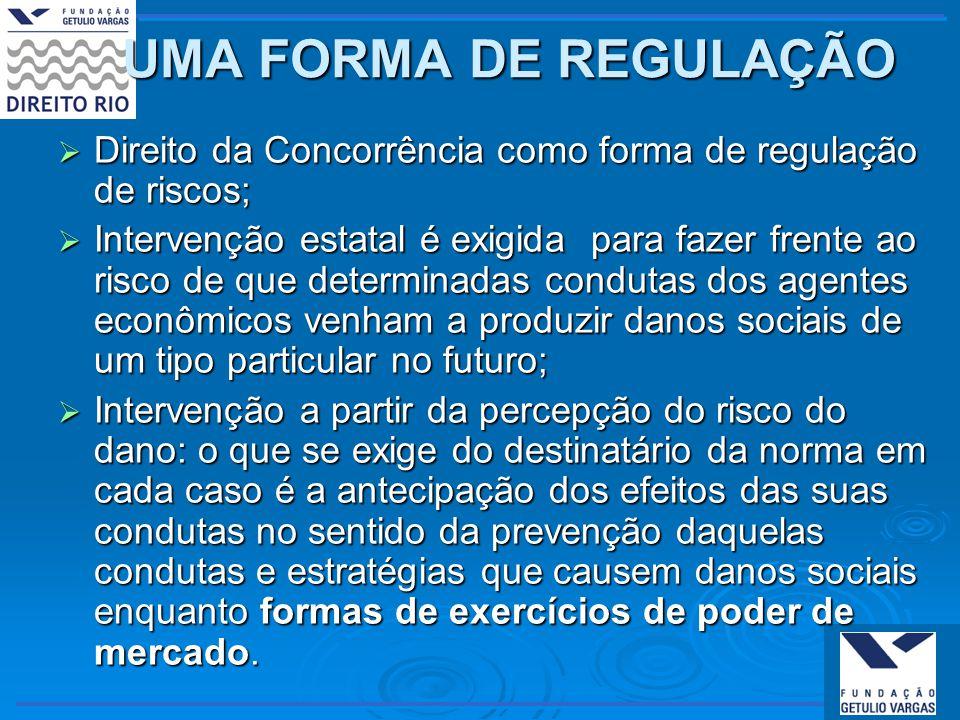 INFRAÇÕES À ORDEM ECONÔMICA Análise de condutas anticompetitivas art.