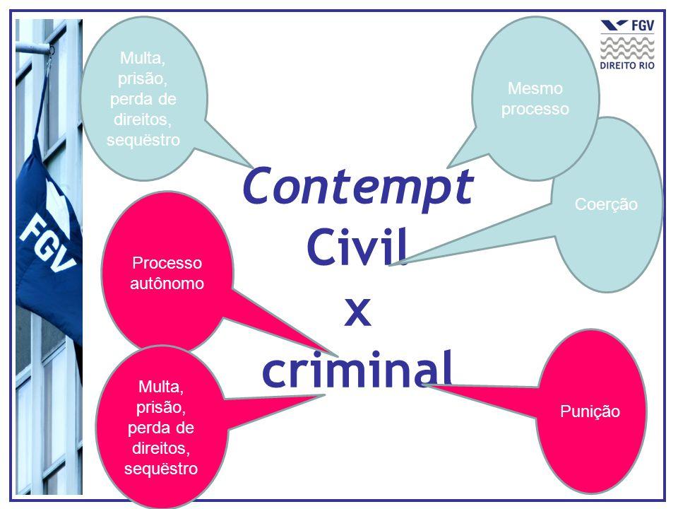 Contempt Civil x criminal Coerção Punição Mesmo processo Processo autônomo Multa, prisão, perda de direitos, sequëstro