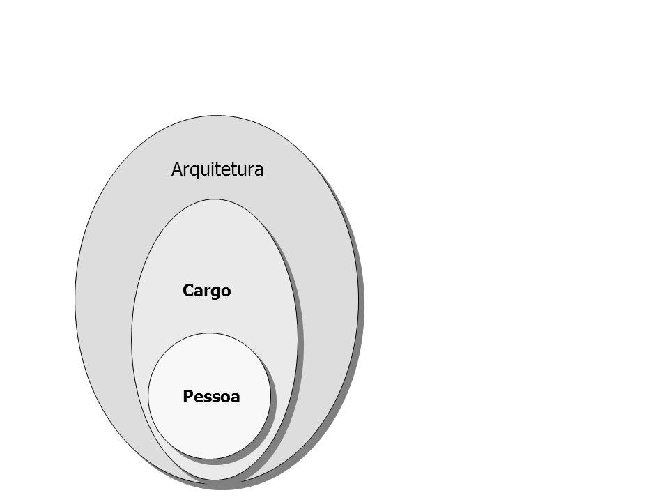 Pessoa Cargo Arquitetura