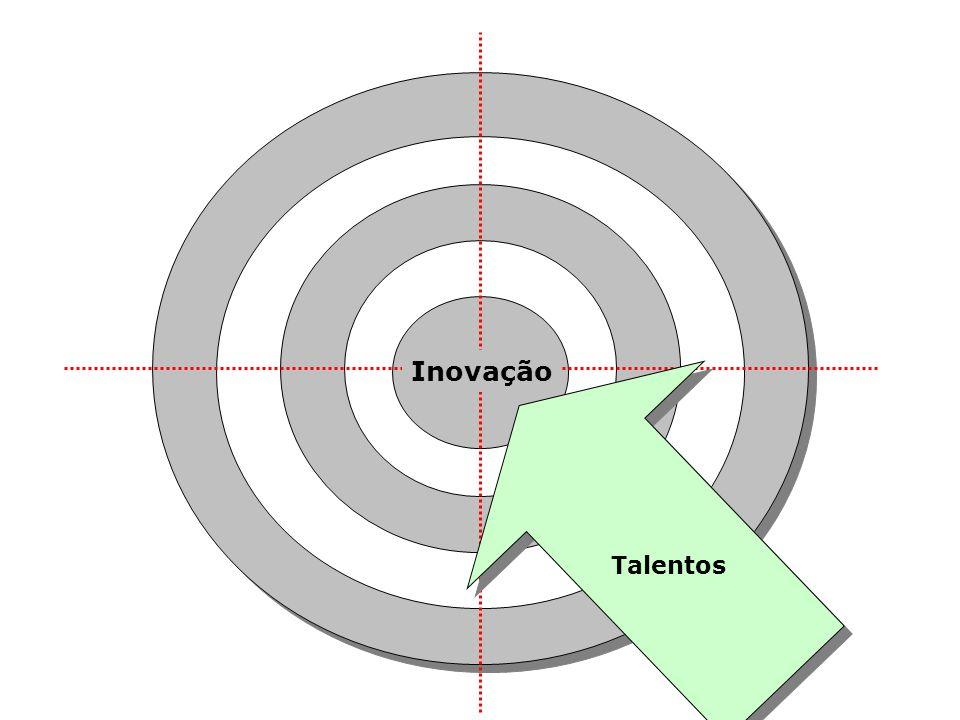 Talentos Inovação