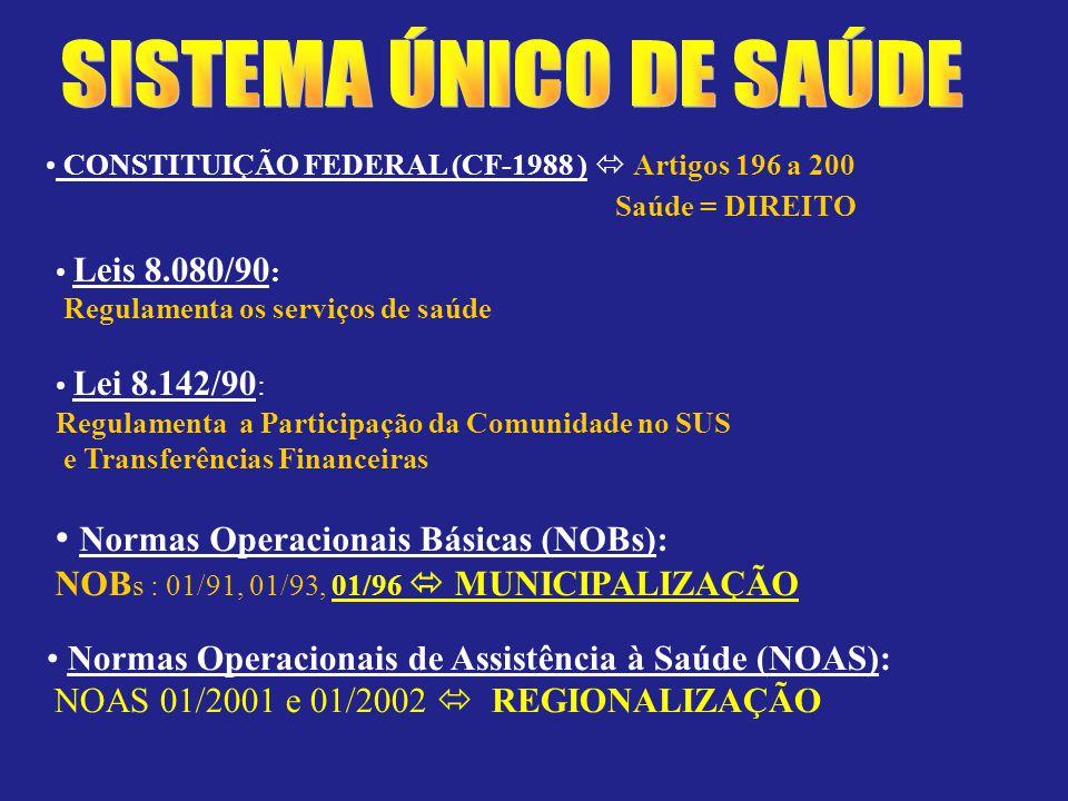 CONSTITUIÇÃO FEDERAL (CF-1988 ) Artigos 196 a 200 Saúde = DIREITO Leis 8.080/90 : Regulamenta os serviços de saúde Lei 8.142/90 : Regulamenta a Participação da Comunidade no SUS e Transferências Financeiras Normas Operacionais Básicas (NOBs): NOB s : 01/91, 01/93, 01/96 MUNICIPALIZAÇÃO Normas Operacionais de Assistência à Saúde (NOAS): NOAS 01/2001 e 01/2002 REGIONALIZAÇÃO