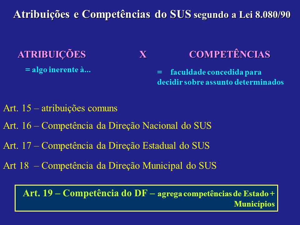 Atribuições e Competências do SUS segundo a Lei 8.080/90 Art. 15 – atribuições comuns Art. 16 – Competência da Direção Nacional do SUS Art. 17 – Compe
