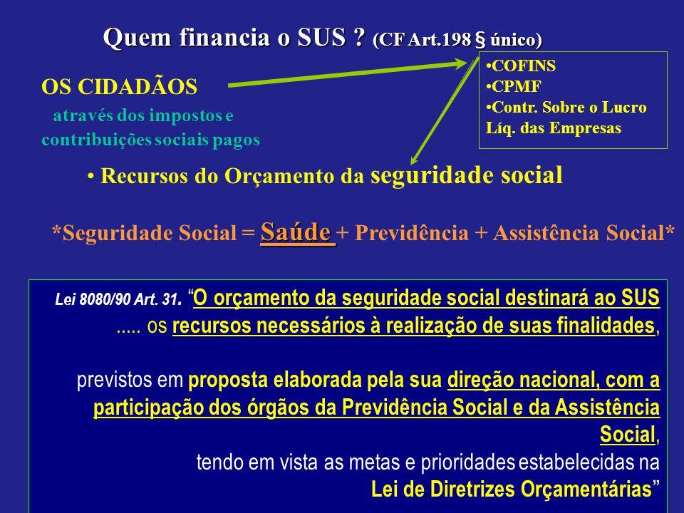 Quem financia o SUS ? (CF Art.198 § único) Recursos do Orçamento da seguridade social Saúde *Seguridade Social = Saúde + Previdência + Assistência Soc