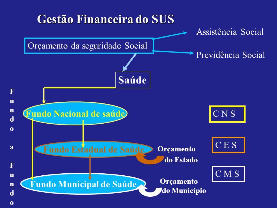 Gestão Financeirado SUS Gestão Financeira do SUS Orçamento da seguridade Social Assistência Social Previdência Social Saúde Fundo Nacional de saúde Fu