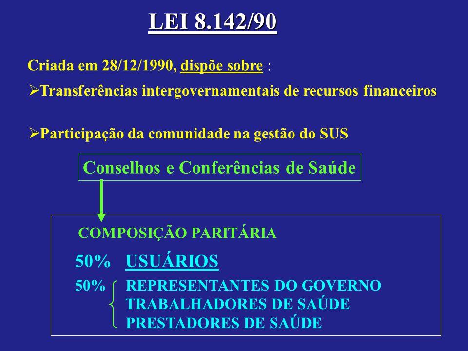 LEI 8.142/90 Criada em 28/12/1990, dispõe sobre : Participação da comunidade na gestão do SUS Transferências intergovernamentais de recursos financeiros Conselhos e Conferências de Saúde COMPOSIÇÃO PARITÁRIA 50% USUÁRIOS 50% REPRESENTANTES DO GOVERNO TRABALHADORES DE SAÚDE PRESTADORES DE SAÚDE