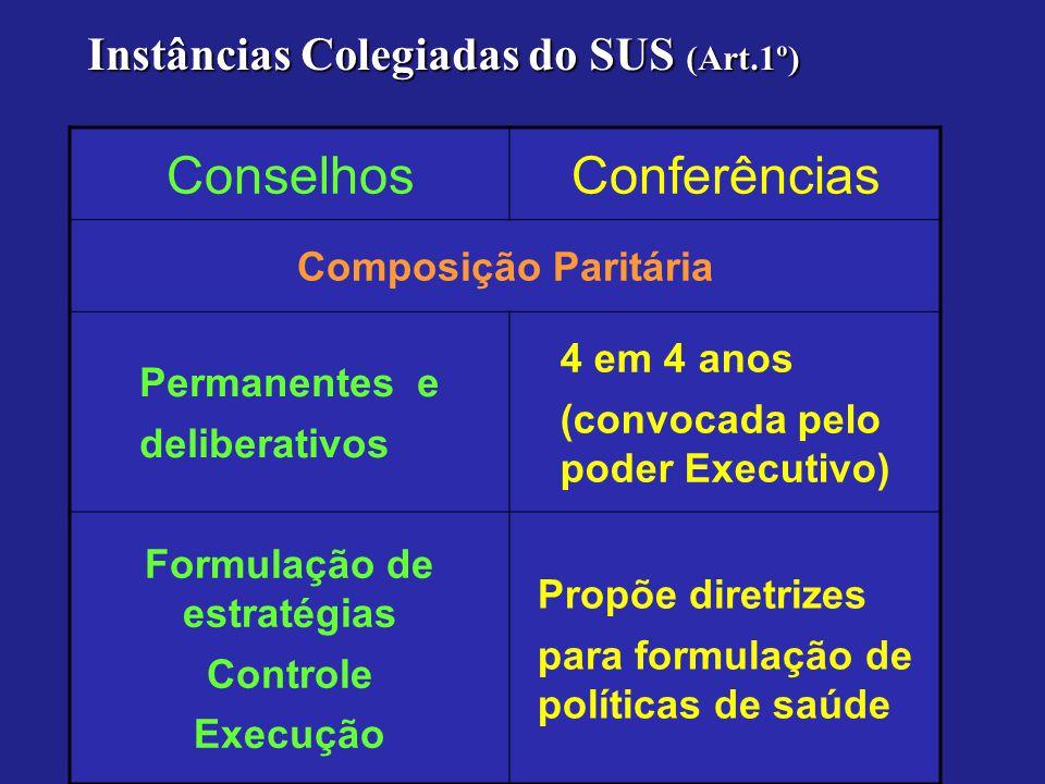 ConselhosConferências Composição Paritária Permanentes e deliberativos 4 em 4 anos (convocada pelo poder Executivo) Formulação de estratégias Controle