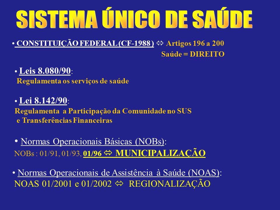 CONSTITUIÇÃO FEDERAL (CF-1988 ) Artigos 196 a 200 Saúde = DIREITO Leis 8.080/90 : Regulamenta os serviços de saúde Lei 8.142/90 : Regulamenta a Participação da Comunidade no SUS e Transferências Financeiras Normas Operacionais Básicas (NOBs): NOBs : 01/91, 01/93, 01/96 MUNICIPALIZAÇÃO Normas Operacionais de Assistência à Saúde (NOAS): NOAS 01/2001 e 01/2002 REGIONALIZAÇÃO