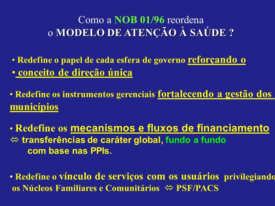 Como a NOB 01/96 reordena MODELO DE ATENÇÃO À SAÚDE ? o MODELO DE ATENÇÃO À SAÚDE ? Redefine o papel de cada esfera de governo reforçando o conceito d