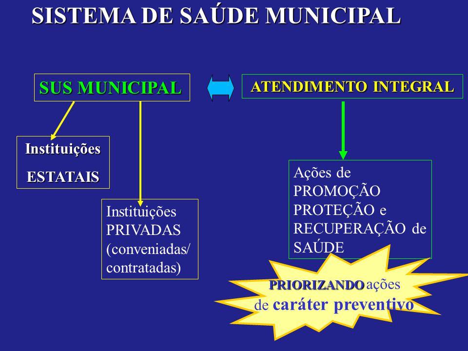SISTEMA DE SAÚDE MUNICIPAL SUS MUNICIPAL ATENDIMENTO INTEGRAL InstituiçõesESTATAIS Instituições PRIVADAS (conveniadas/ contratadas) Ações de PROMOÇÃO PROTEÇÃO e RECUPERAÇÃO de SAÚDE PRIORIZANDO PRIORIZANDO ações de caráter preventivo