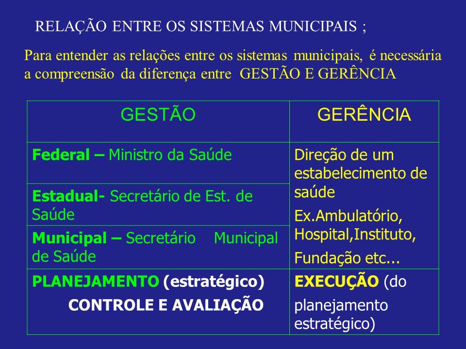 RELAÇÃO ENTRE OS SISTEMAS MUNICIPAIS ; Para entender as relações entre os sistemas municipais, é necessária a compreensão da diferença entre GESTÃO E