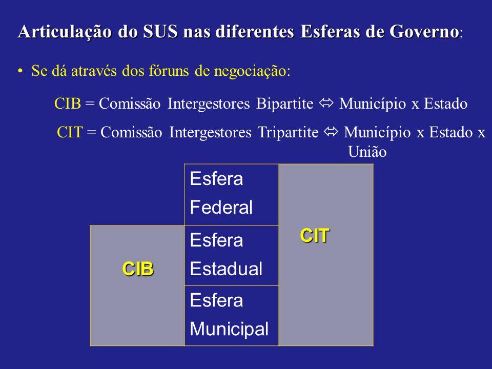 Articulação do SUS nas diferentes Esferas de Governo Articulação do SUS nas diferentes Esferas de Governo : Se dá através dos fóruns de negociação: CI