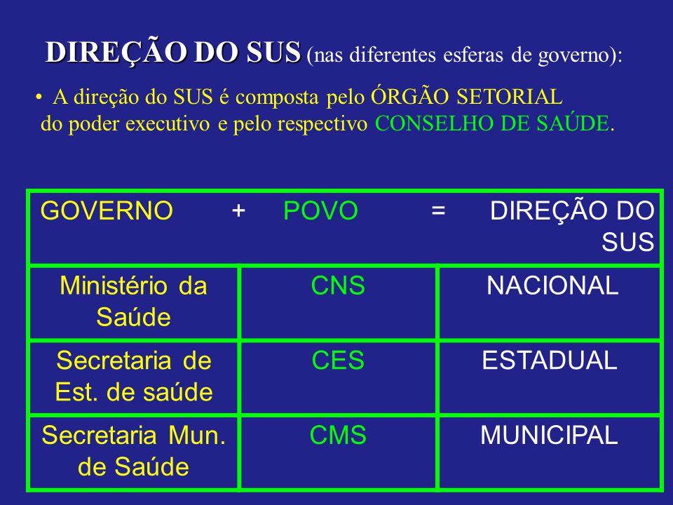 DIREÇÃO DO SUS DIREÇÃO DO SUS (nas diferentes esferas de governo): A direção do SUS é composta pelo ÓRGÃO SETORIAL do poder executivo e pelo respectivo CONSELHO DE SAÚDE.