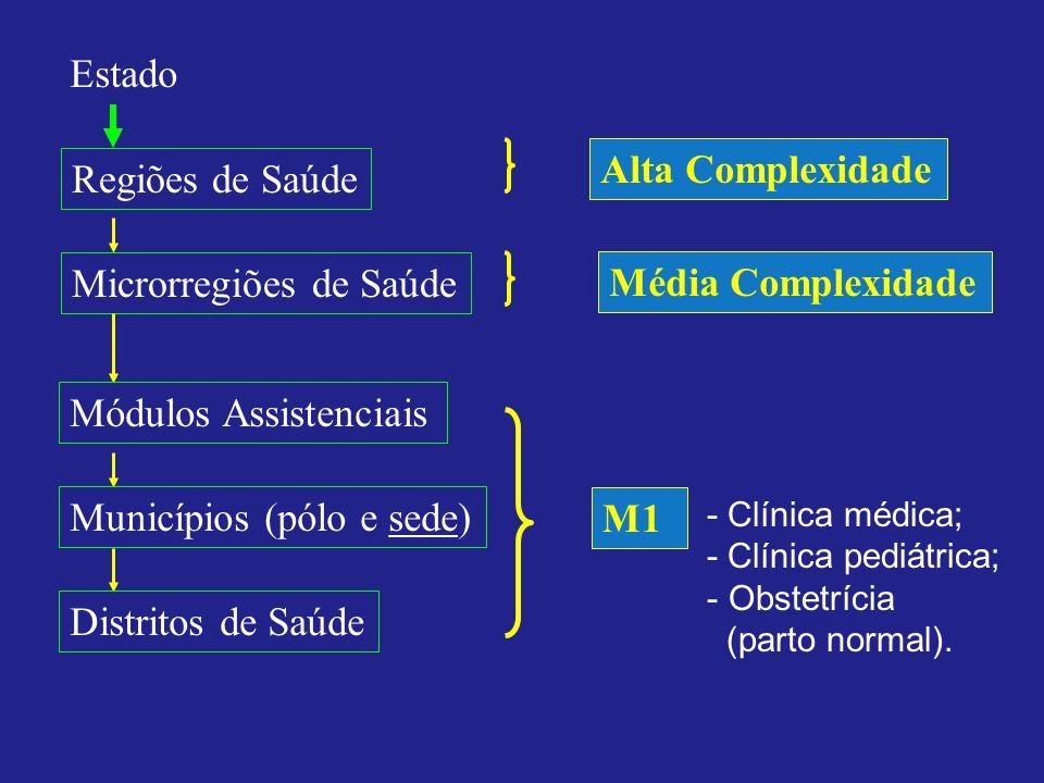 Estado Regiões de Saúde Microrregiões de Saúde Módulos Assistenciais Municípios (pólo e sede) Distritos de Saúde M1 - Clínica médica; - Clínica pediát