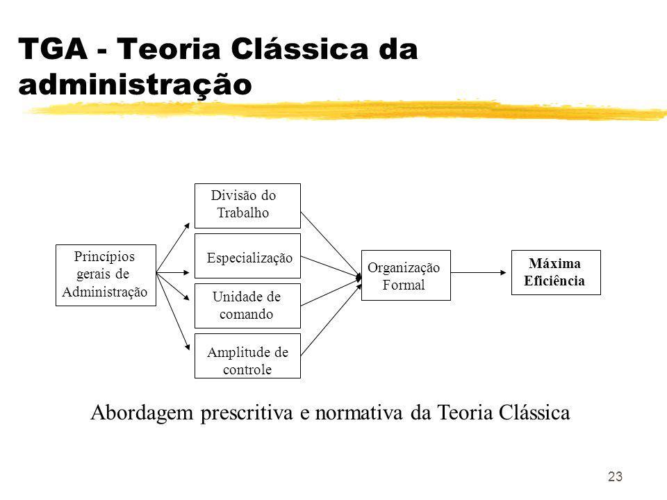 23 TGA - Teoria Clássica da administração Princípios gerais de Administração Divisão do Trabalho Especialização Unidade de comando Amplitude de controle Organização Formal Máxima Eficiência Abordagem prescritiva e normativa da Teoria Clássica