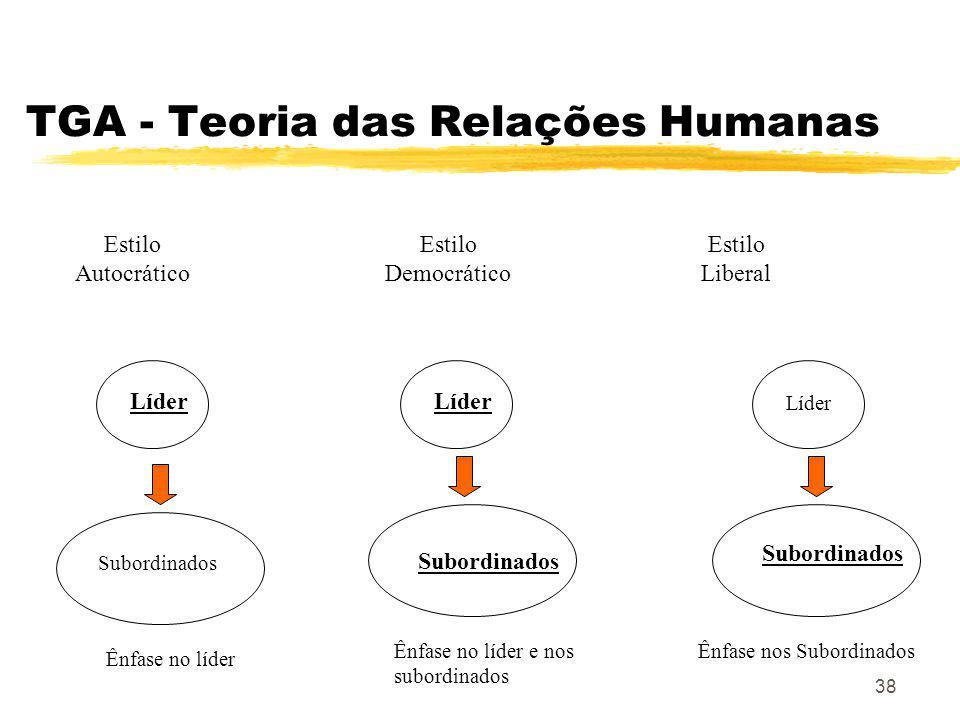 38 TGA - Teoria das Relações Humanas Estilo Autocrático Estilo Democrático Estilo Liberal Líder Subordinados Líder Subordinados Líder Subordinados Ênfase no líder Ênfase no líder e nos subordinados Ênfase nos Subordinados