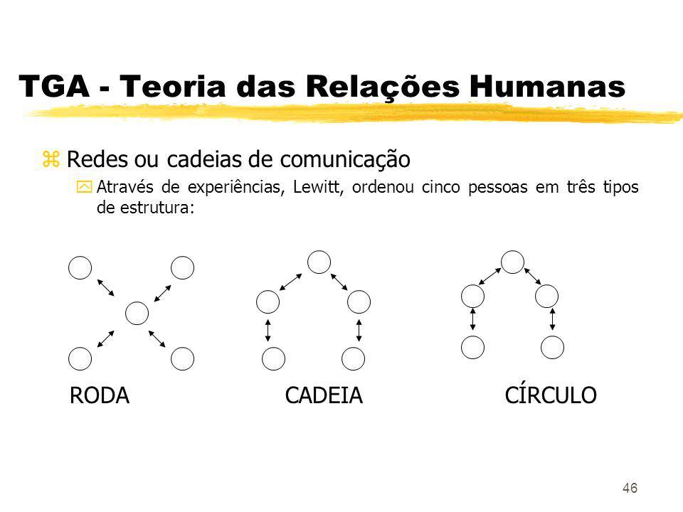 46 TGA - Teoria das Relações Humanas zRedes ou cadeias de comunicação yAtravés de experiências, Lewitt, ordenou cinco pessoas em três tipos de estrutura: RODA CADEIA CÍRCULO
