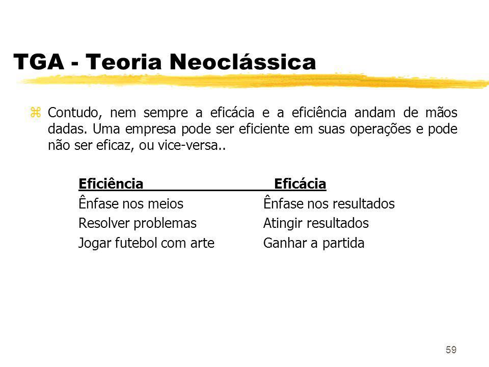 59 TGA - Teoria Neoclássica zContudo, nem sempre a eficácia e a eficiência andam de mãos dadas.