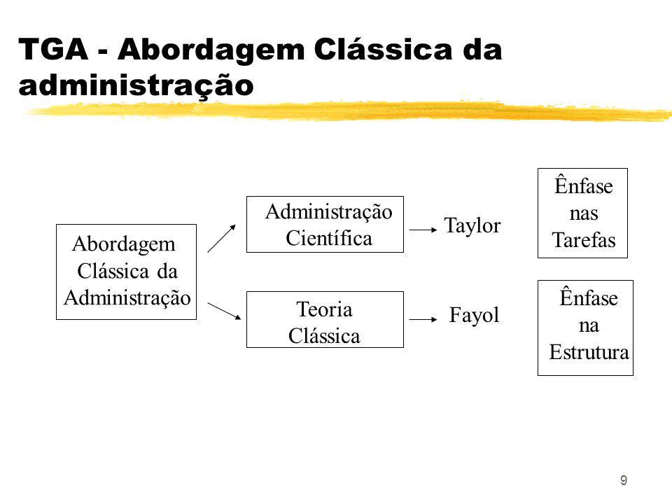9 TGA - Abordagem Clássica da administração Abordagem Clássica da Administração Científica Teoria Clássica Taylor Fayol Ênfase nas Tarefas Ênfase na Estrutura