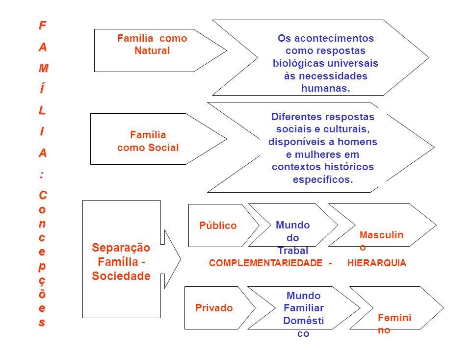 Família como Natural Os acontecimentos como respostas biológicas universais às necessidades humanas. Família como Social Diferentes respostas sociais