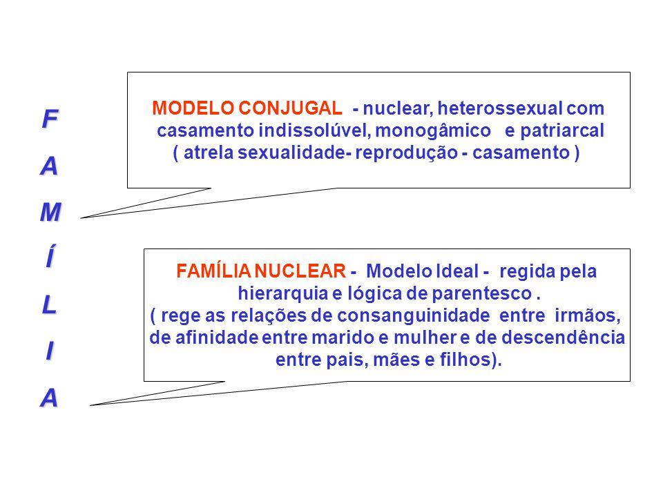 FAMÍLIA MODELO CONJUGAL - nuclear, heterossexual com casamento indissolúvel, monogâmico e patriarcal ( atrela sexualidade- reprodução - casamento ) FA