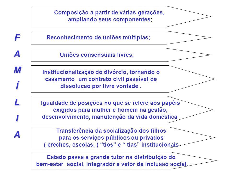 FAMÍLIA Composição a partir de várias gerações, ampliando seus componentes; Igualdade de posições no que se refere aos papéis exigidos para mulher e h