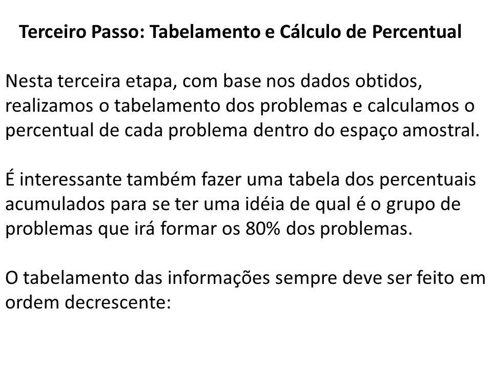 Terceiro Passo: Tabelamento e Cálculo de Percentual Nesta terceira etapa, com base nos dados obtidos, realizamos o tabelamento dos problemas e calcula