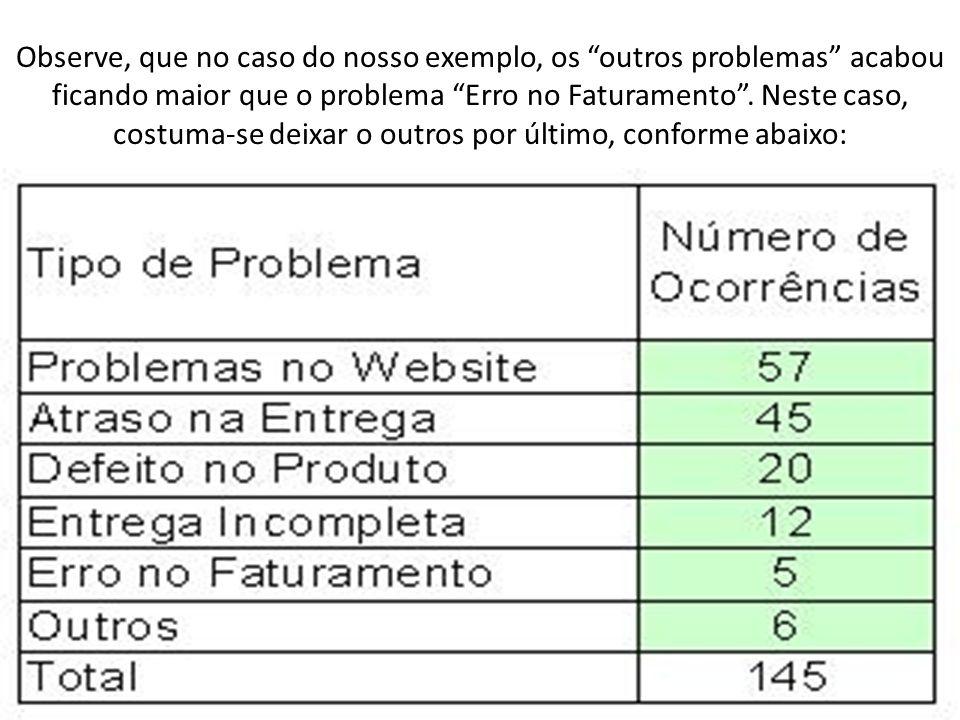 Observe, que no caso do nosso exemplo, os outros problemas acabou ficando maior que o problema Erro no Faturamento. Neste caso, costuma-se deixar o ou