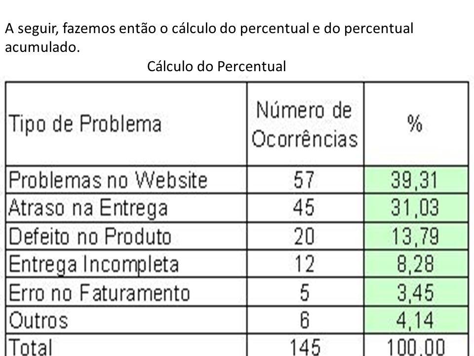 A seguir, fazemos então o cálculo do percentual e do percentual acumulado. Cálculo do Percentual