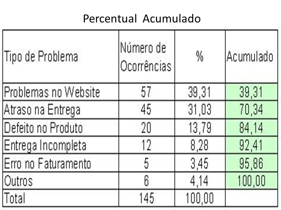 Percentual Acumulado