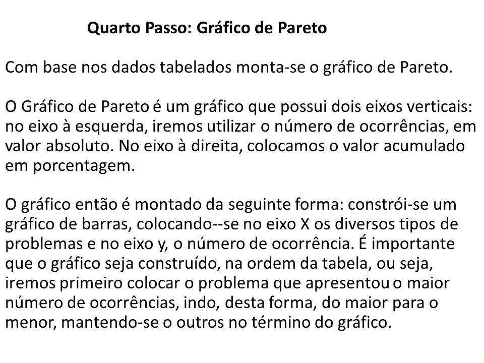 Quarto Passo: Gráfico de Pareto Com base nos dados tabelados monta-se o gráfico de Pareto. O Gráfico de Pareto é um gráfico que possui dois eixos vert