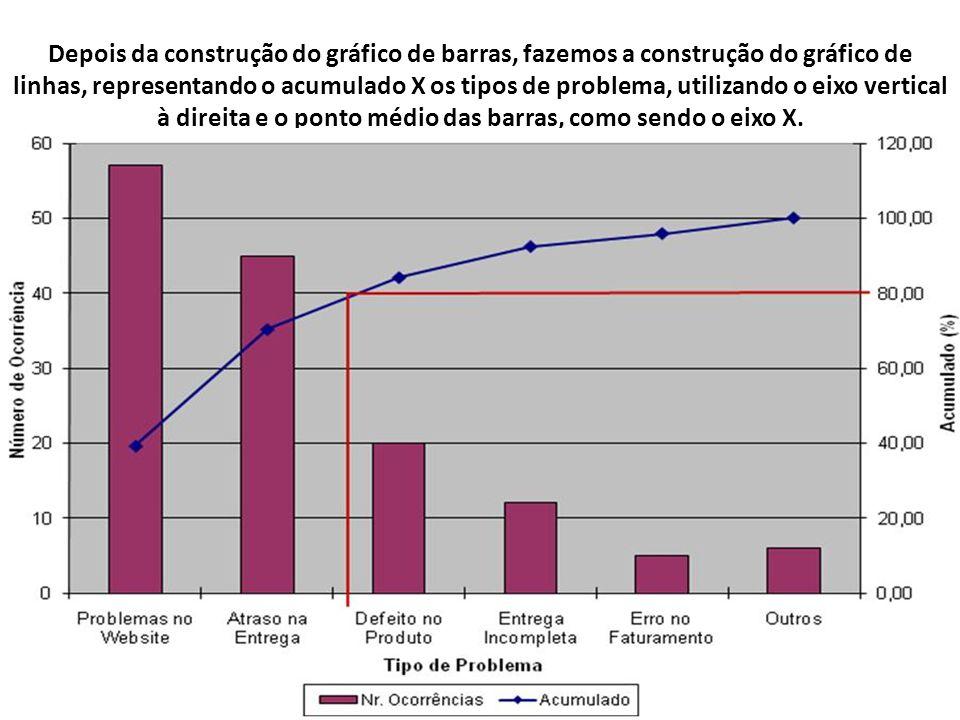 Depois da construção do gráfico de barras, fazemos a construção do gráfico de linhas, representando o acumulado X os tipos de problema, utilizando o e