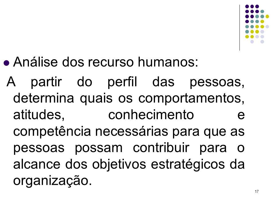 17 Análise dos recurso humanos: A partir do perfil das pessoas, determina quais os comportamentos, atitudes, conhecimento e competência necessárias pa