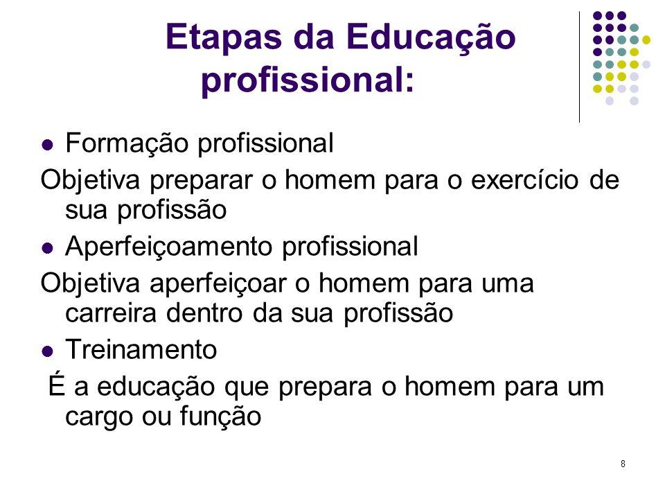 8 Etapas da Educação profissional: Formação profissional Objetiva preparar o homem para o exercício de sua profissão Aperfeiçoamento profissional Obje