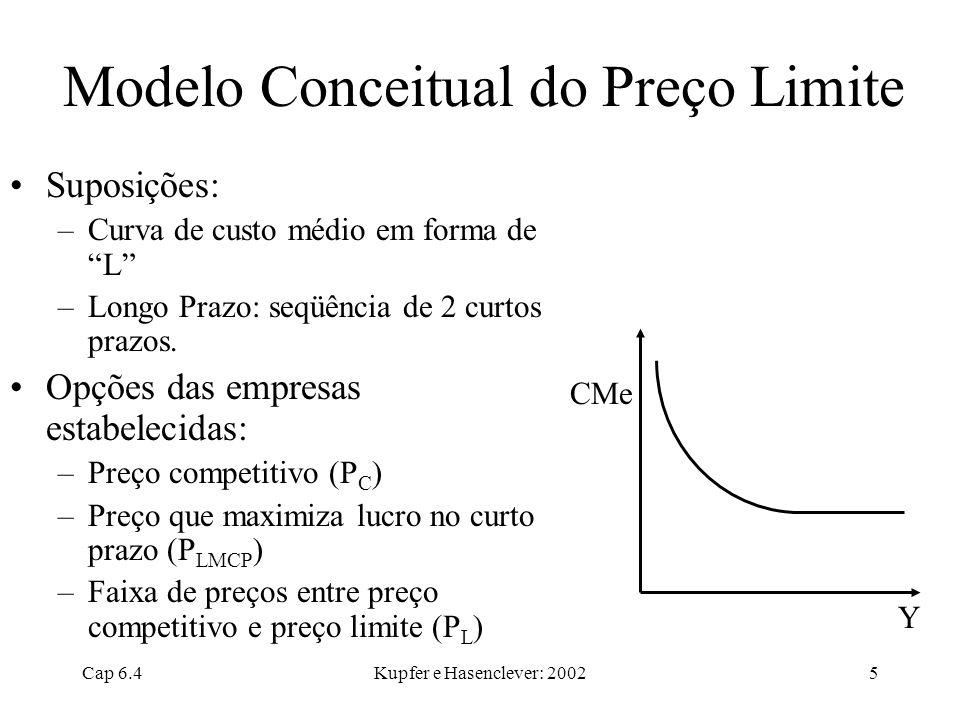 Cap 6.4Kupfer e Hasenclever: 20025 Modelo Conceitual do Preço Limite Suposições: –Curva de custo médio em forma de L –Longo Prazo: seqüência de 2 curt