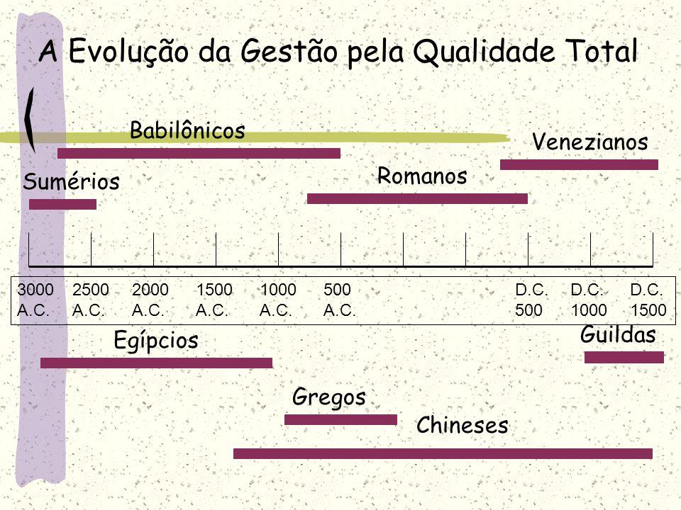A Evolução da Gestão pela Qualidade Total Venezianos Romanos Egípcios Gregos Chineses Babilônicos 30002500200015001000500D.C.D.C.D.C. A.C.A.C.A.C.A.C.