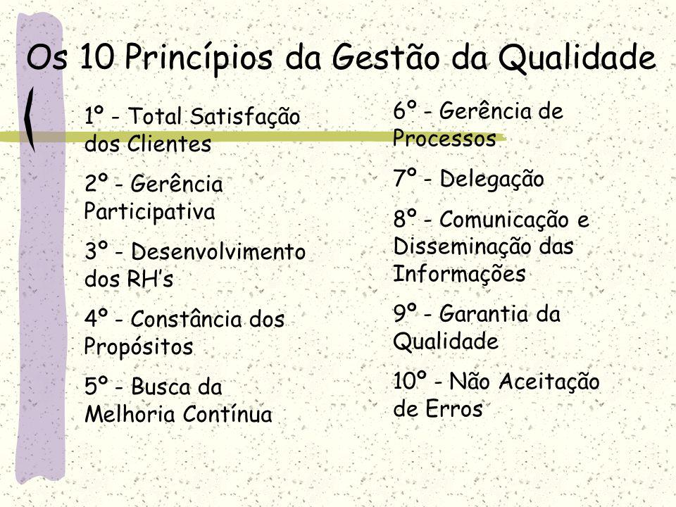 Os 10 Princípios da Gestão da Qualidade 1º - Total Satisfação dos Clientes 2º - Gerência Participativa 3º - Desenvolvimento dos RHs 4º - Constância do