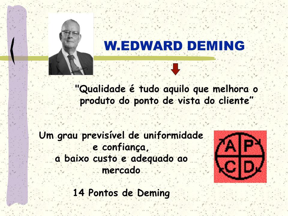 W.EDWARD DEMING Um grau previsível de uniformidade e confiança, a baixo custo e adequado ao mercado 14 Pontos de Deming