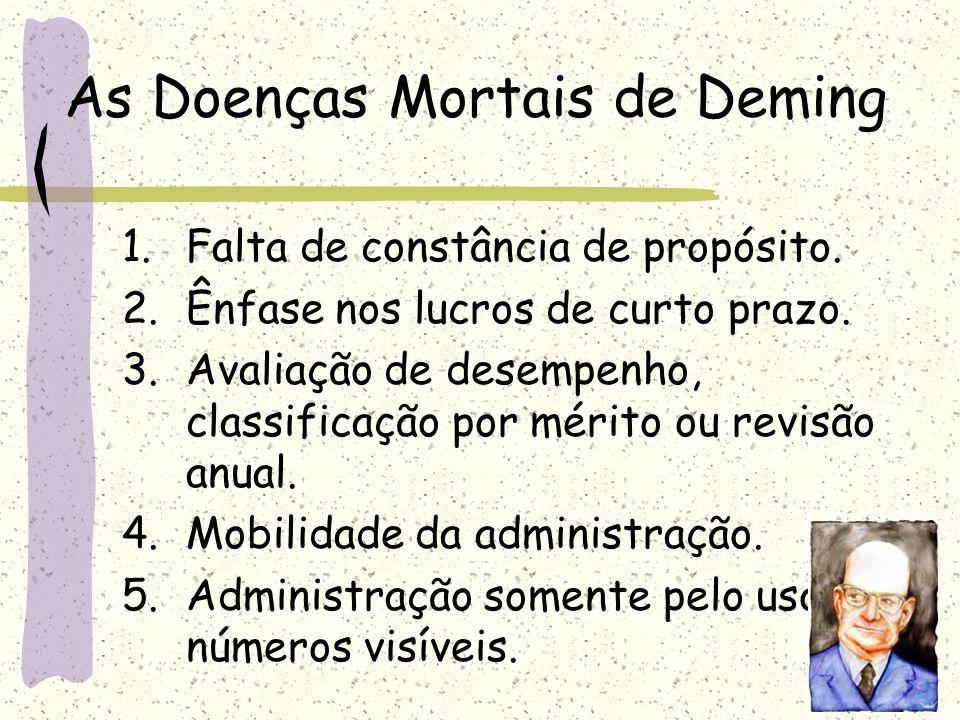 As Doenças Mortais de Deming 1.Falta de constância de propósito. 2.Ênfase nos lucros de curto prazo. 3.Avaliação de desempenho, classificação por méri
