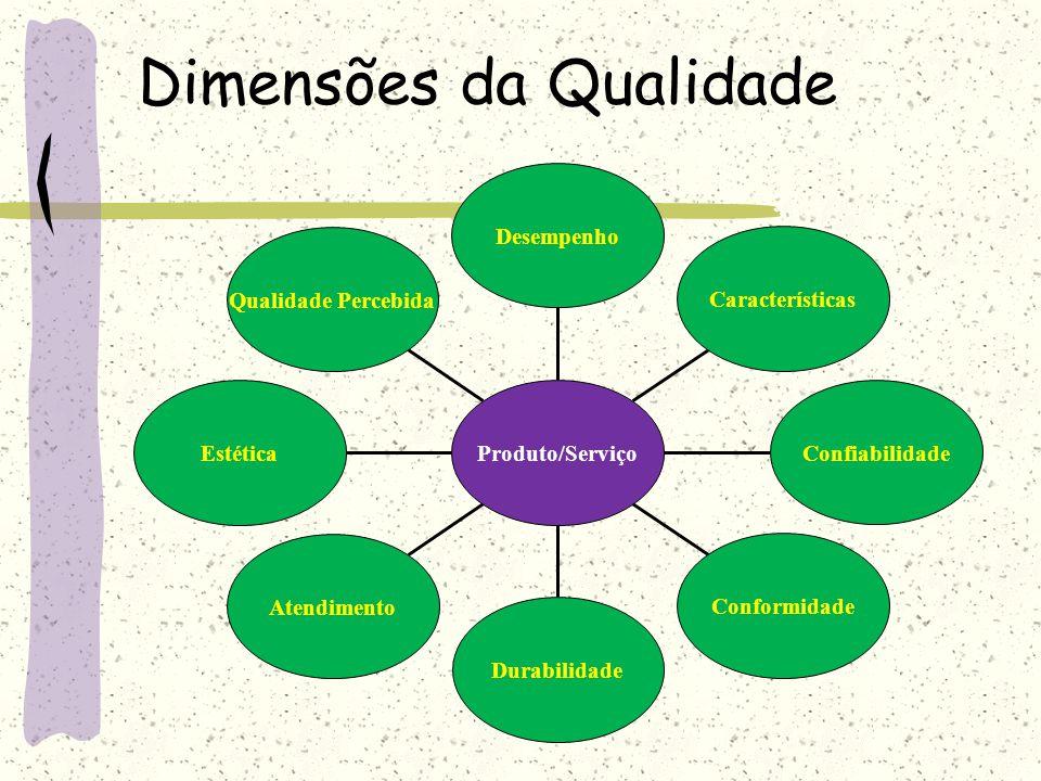 Dimensões da Qualidade Qualidade Percebida Estética Atendimento Durabilidade Conformidade Confiabilidade Características Desempenho Produto/Serviço