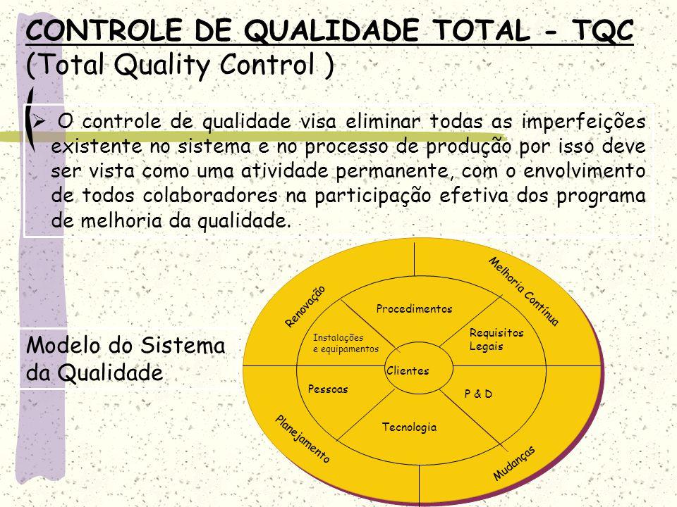 CONTROLE DE QUALIDADE TOTAL - TQC (Total Quality Control ) O controle de qualidade visa eliminar todas as imperfeições existente no sistema e no proce
