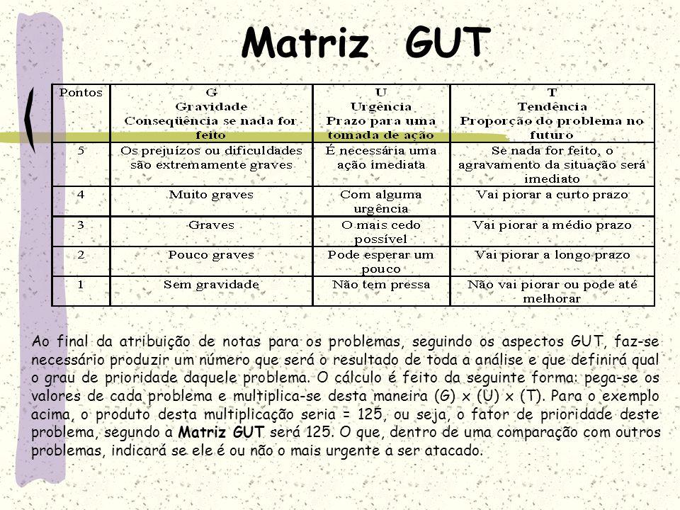 Matriz GUT Ao final da atribuição de notas para os problemas, seguindo os aspectos GUT, faz-se necessário produzir um número que será o resultado de t