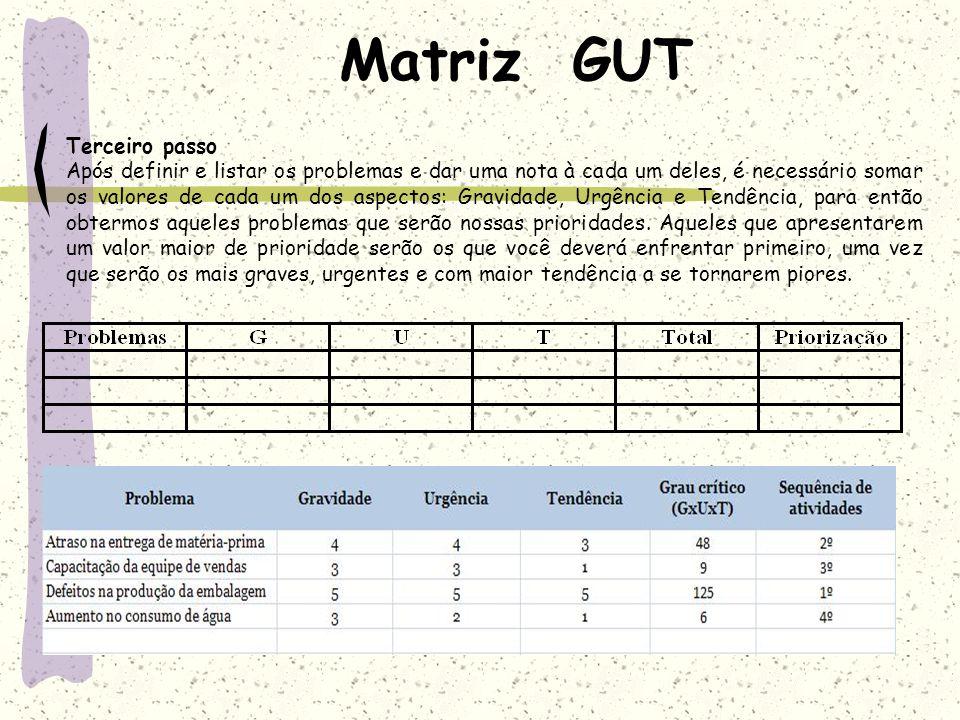 Matriz GUT Terceiro passo Após definir e listar os problemas e dar uma nota à cada um deles, é necessário somar os valores de cada um dos aspectos: Gr